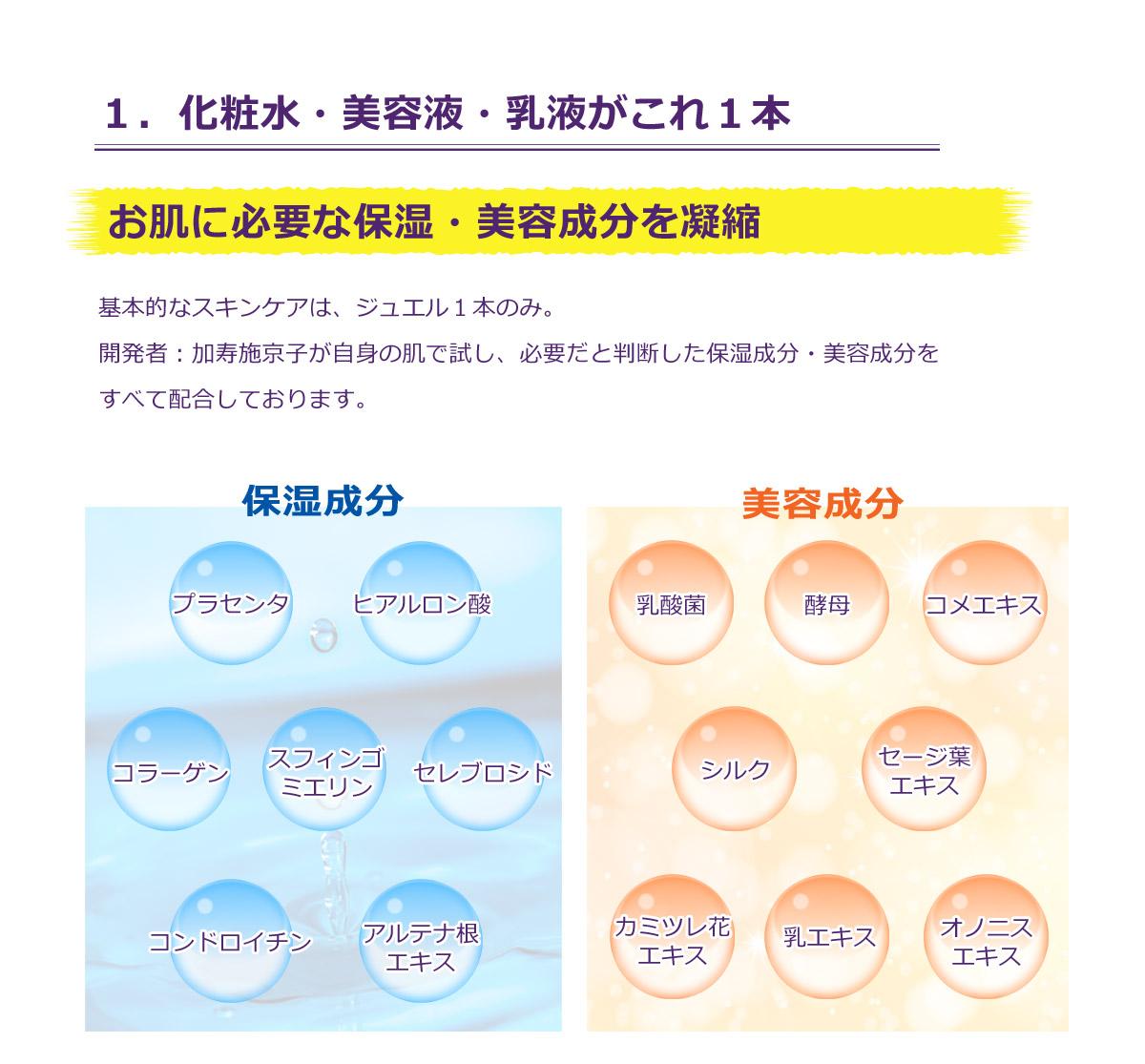 1.化粧水・美容液・乳液がこれ1本。基本的なスキンケアはジュエル1本のみ。しっかりとお肌に入れ込むためにも、保湿成分、美容成分を贅沢に配合しています。<保湿成分>プラセンタ、ヒアルロン酸、コラーゲン<美容成分>乳酸菌、酵母、コメエキス、シルク